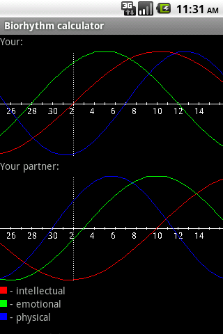 Biorhythm Calculator Android Health & Fitness