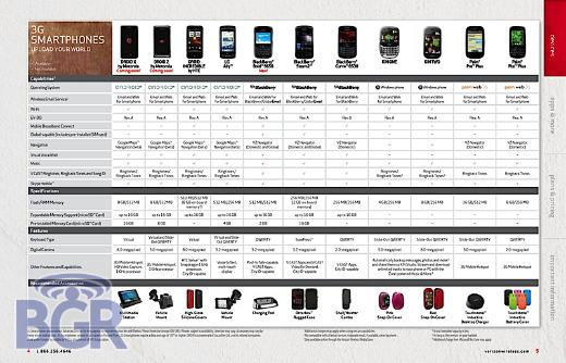 Motorola Droid 2 Appears In Verizon Summer Catalog