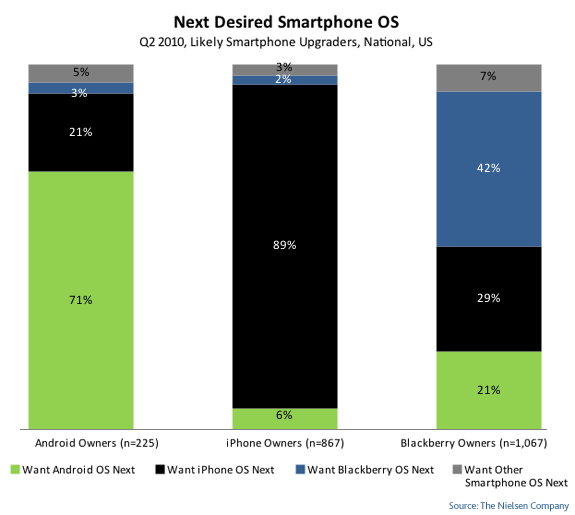 Android Phones Beat iPhone Sales in the U.S., As Worldwide Sales Continue to Soar