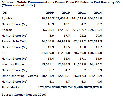 Android to Become the No.1 Mobile OS in 2014, Says Gartner