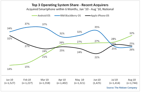Android is Now the Most Popular OS, At Least Among New Smartphone Owners