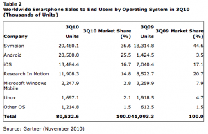 As Smartphone Sales Grow, Android Becomes the No. 2 Mobile OS