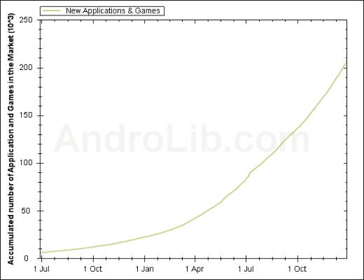 Android Now Boasting 200,000 Apps