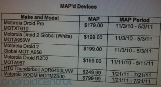 HTC ThunderBolt and Motorola Xoom Prices Leak, Expected to Cost $250 and $799