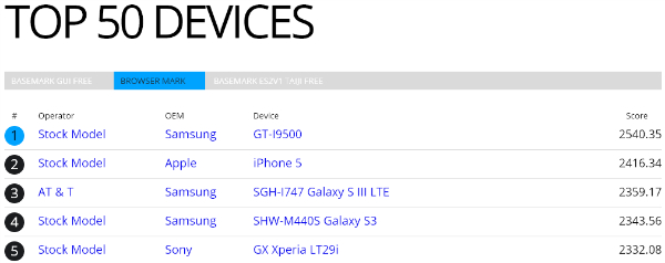 Galaxy S IV beats iPhone 5 in benchmark