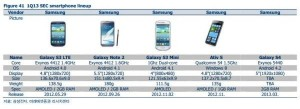 Galaxy S4 to have Quad Core Exynos