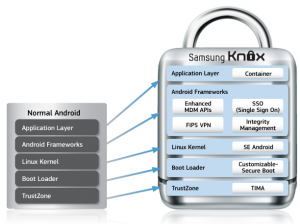 Samsung Knox to Help Users Secure The New Samsung Galaxy S4