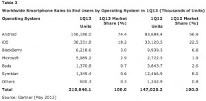 Android OS controls 75% of the Smartphone Market in Q1