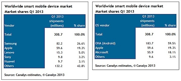 Android Dominates the Global Smart Device Market for Q1 of 2013