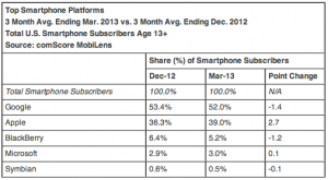 Android OS still rules the smartphone market in the US for the first quarter of 2013