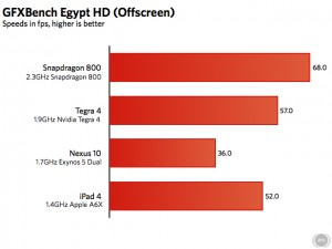 Official Test Confirms What We Already Suspected : Snapdragon 800 is KING
